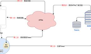 iOSPushMap.jpg