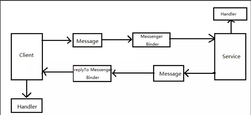 Messenger通信