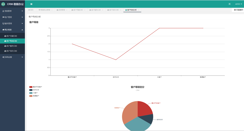Java Web CRM客户关系管理系统 项目源代码图片 第4张